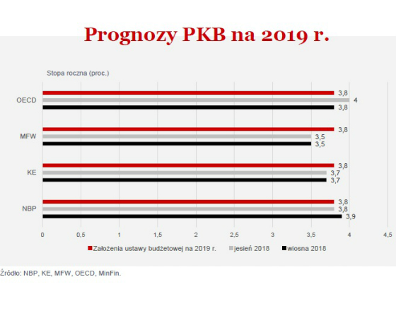 Prognozy PKB na 2019 r. (graf. Obserwator Finansowy)