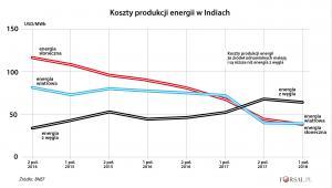 Koszty produkcji energii w Indiach
