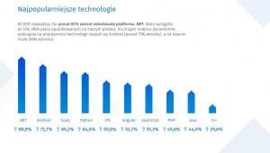 Najpopularniejsze technologie, źródło: No Fluff Jobs