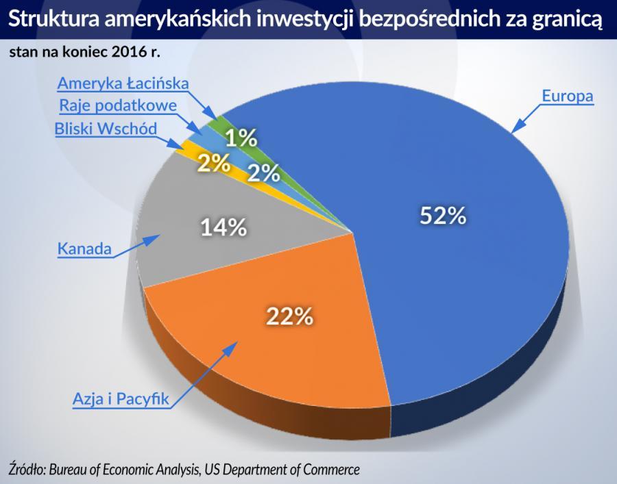 USA - struktura inwestycji bezposrednich za granicą (graf. Obserwator Finansowy)