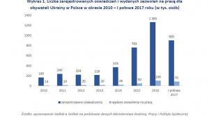 Liczba zarejestrowanych oświadczeń i zezwoleń na pracę dla Ukraińców