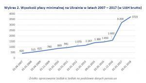 Wysokość płacy minimalnej na Ukrainie