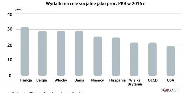 Wydatki na cele socjalne jako proc. PKB w 2016 r.