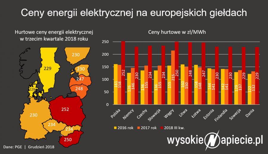 Ceny energii elektrycznej na europejskich giełdach