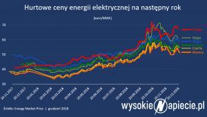 Hurtowe ceny energii elektrycznej na następny rok
