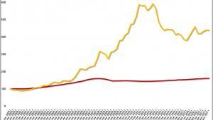 Zmiany światowych cen złota i nieruchomości mieszkaniowych (I kw. 2000 r. = 100)