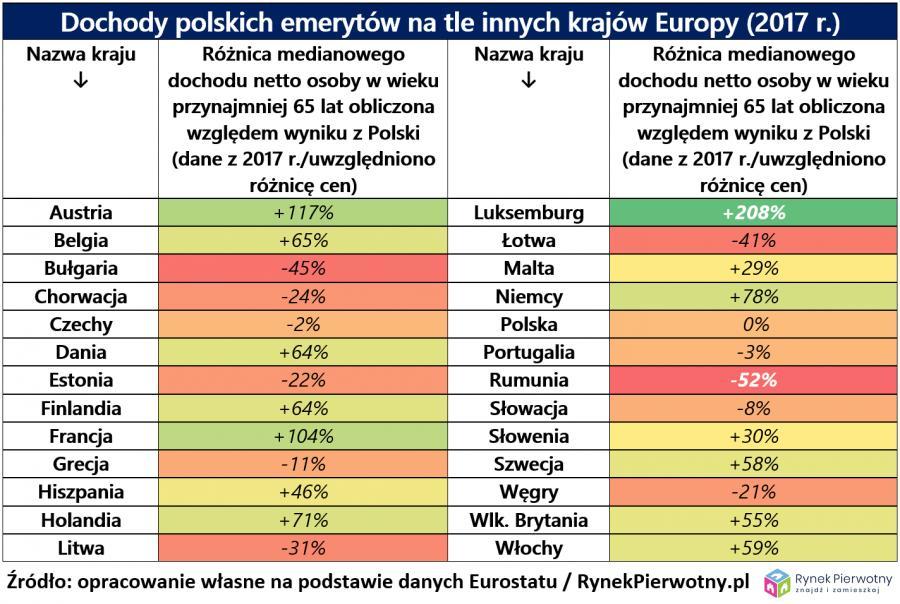 Dochody polskich emerytów