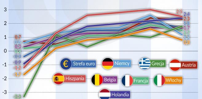 Kraje strefy euro - tempo wzrostu PKB w latach 2013-2018 (graf. Obserwator Finansowy)