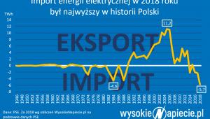 Import energii elektrycznej w 2018 roku