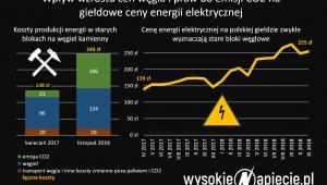 Koszty energii