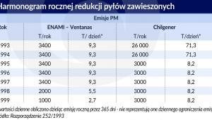 Harmonogram redukcji pyłów zawieszonych (graf. Obserwator Finansowy)