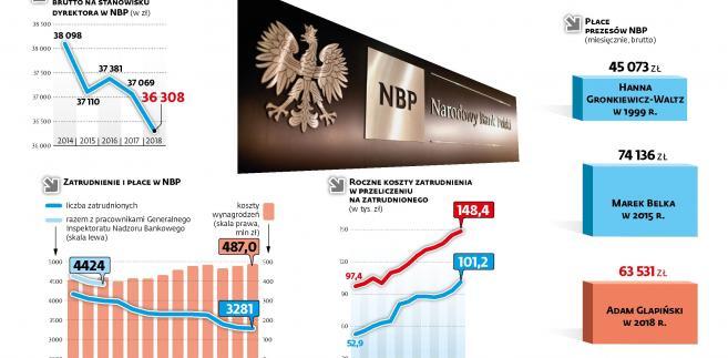 NBP - wynagrodzenia