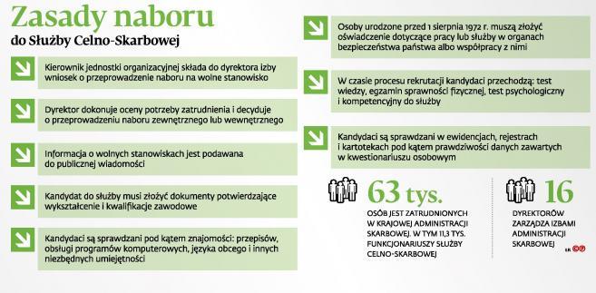 Zasady naboru do Slużby Celno-Skarbowej