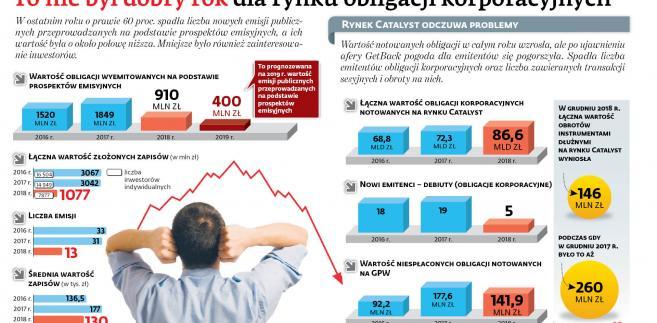 To nie był dobry rok dla rynku obligacji korporacyjnych