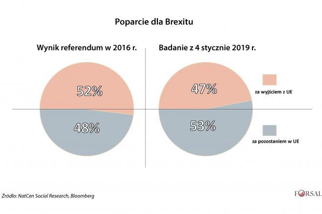 1. Poparcie dla Brexitu.jpg
