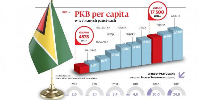 PKB per capita