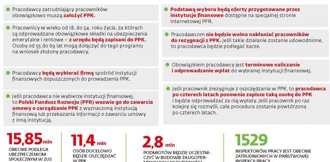 Obowiązki pracodawców w PPK