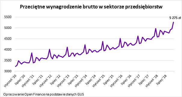 Przeciętne wynagrodzenie w Polsce od 2010 roku, źródło: Open Finance