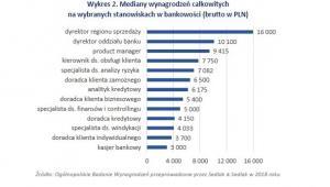 Mediana wynagrodzeń w bankowości na stanowiskach w 2018 r.
