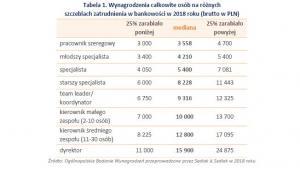 Wynagrodzenia całkowite w bankowości na różnych szczeblach zatrudnienia  w 2018 r.
