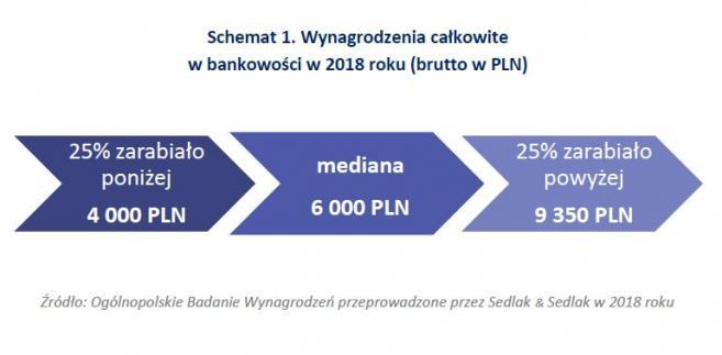Wynagrodzenia całkowite w bankowości w 2018 r.