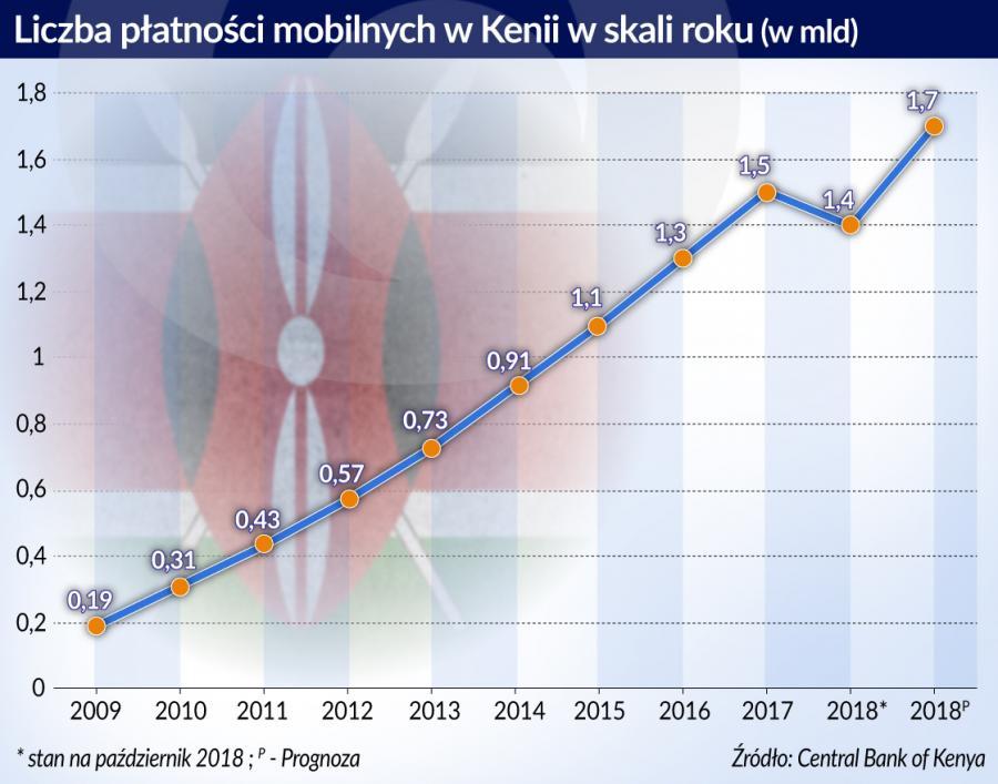 Liczba płatności mobilnych w Kenii (graf. Obserwator Finansowy)