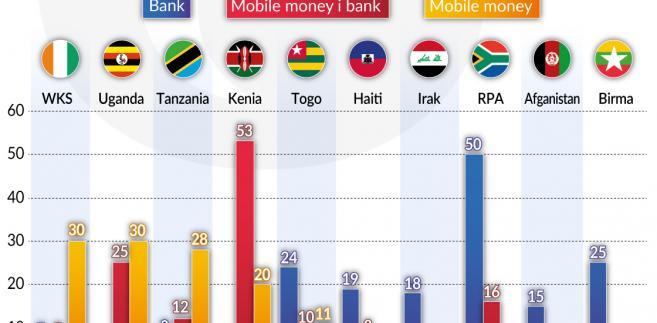Procent obywateli korzystających z danych rozwiązań finansowych (graf. Obserwator Finansowy)
