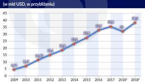 Wartość transakcji w ramach płatności mob. w -Kenii (graf. Obserwator Finansowy)
