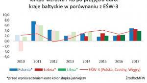 Tempo wzrostu PKB po przyjęciu euro - kraje bałtyckie
