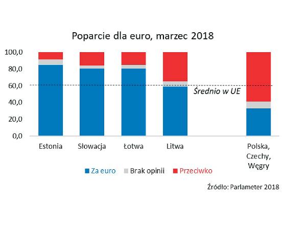 Poparcie dla przyjęcia euro