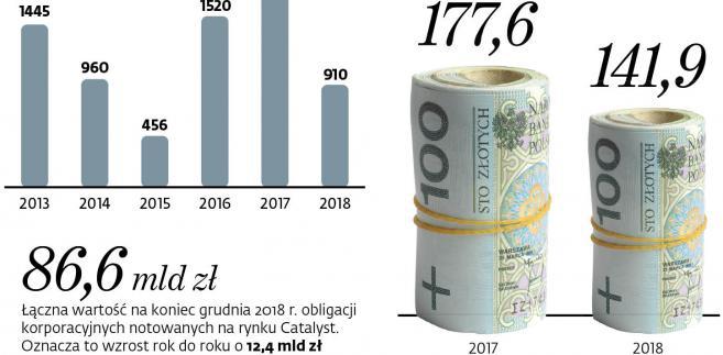 Publiczne emisje obligacji przeprowadzonych na podstawie prospektów emisyjnych