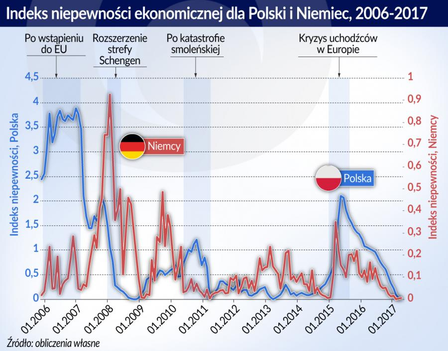 Niepewność ekonimiczna - Polska, Niemcy (graf. obserwator Finansowy)