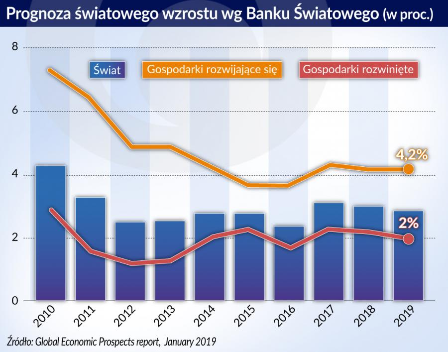 Prognozy światowego wzrostu gospodarczeo wg Banku Światowego (graf. Obserwator Finansowy)