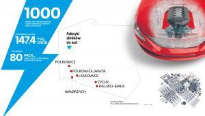 """Fabryki silników do aut, zatrudnienie w branży motoryzacyjnej W Polsce działa blisko 1000 producentów części motoryzacyjnych, które łącznie zatrudniają 147,4 tys. osób, co stanowi 80 proc.  miejsc pracy w przemyśle motoryzacyjnym. Dane na podstawie raportu """"rEVolucja za kulisami. Jak elektromobilność zmieni rynek dostawców sektora samochodowego"""" przygotowanego na zlecenie Fundacji Impact, organizatora konferencji Impact Mobility Revolution 2019"""