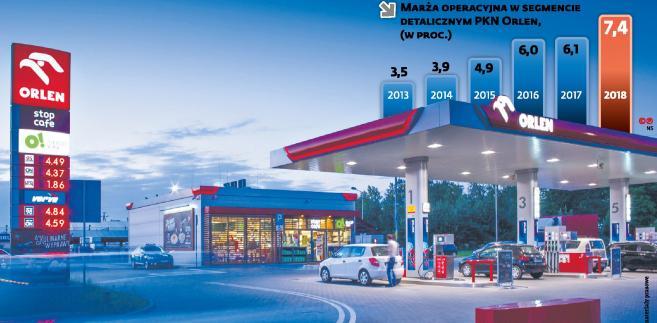 Orlen - marża paliwa