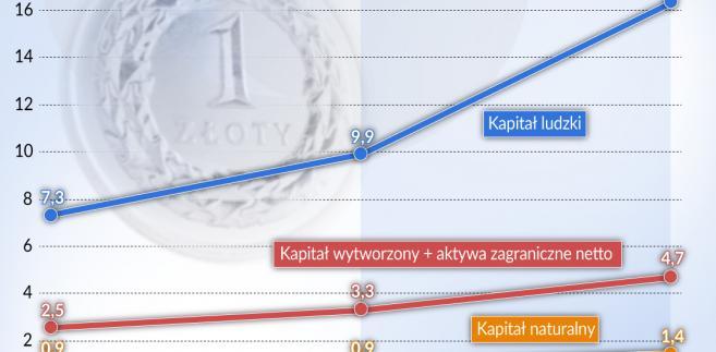 Wzrost wart. majątku Polski w l. 1995-2018 (graf. Obserwator Finansowy)