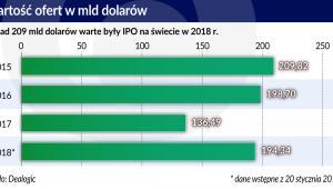 Wartość ofert w mld dol. (graf. Obserwaotr Finansowy)
