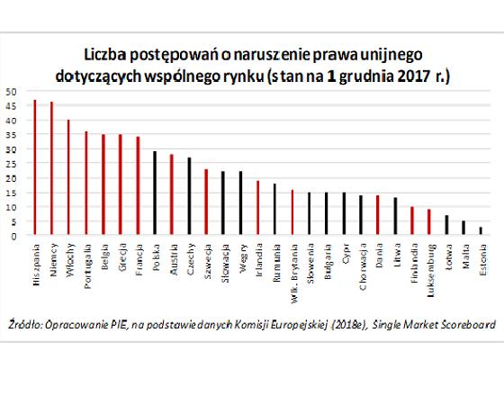 Liczba postepowań o naruszenie prawa unijnego (graf. OF)
