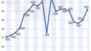 Import gazu ziemnego z Rosji do Białorusi (graf. Obserwator Finansowy)