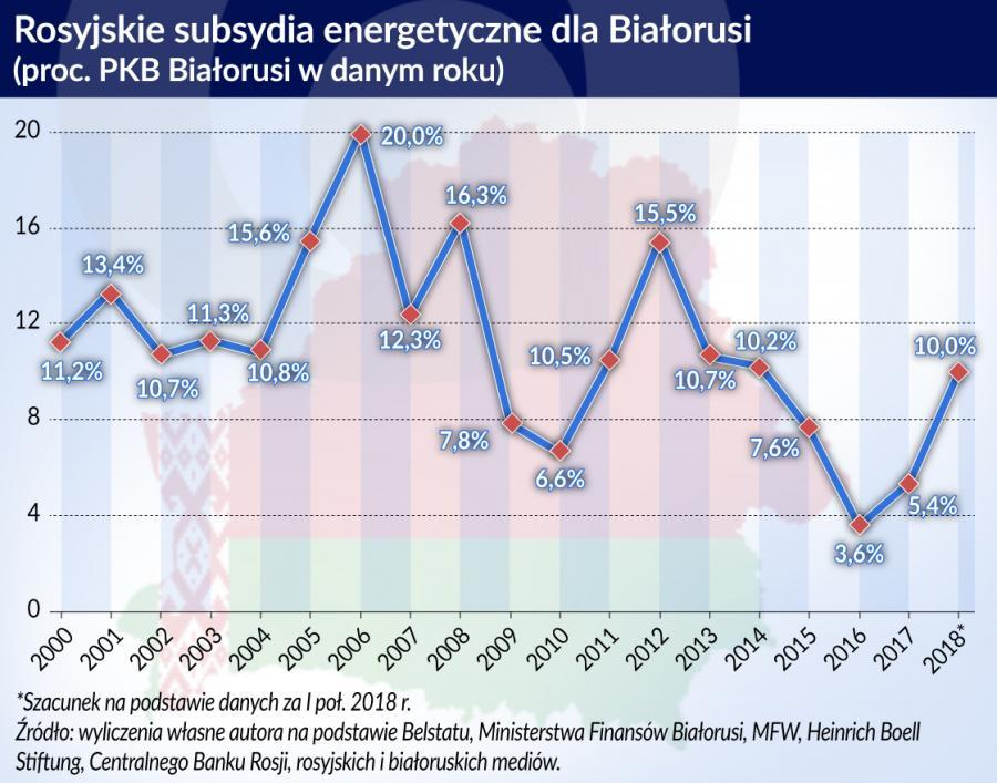 Rosyjskie sybsydia energ. dla Białorusi (graf. Obserwator Finansowy)