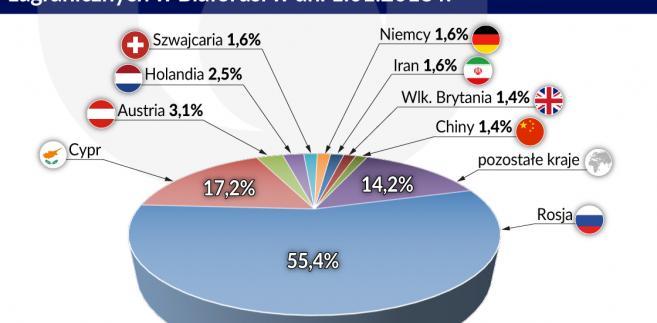 Stan zobowiązań z tytułu BIZ w Białorusi (graf. Obserwator Finansowy)