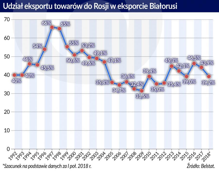Udział eksportu do Rosji w eksporcie Białorusi (graf. Obserwator Finansowy)