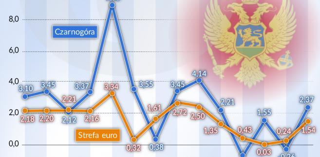 Inflacja w strefie euro i w Czarnogórze (graf. Obserwator Finansowy)
