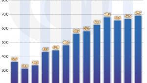 Dług publiczny Czarnogóry (graf. Obserwator Finansowy)