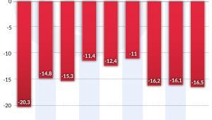 Deficyt na rachunku obrotów bieżących Czarnogóry (graf. Oberwator Finansowy)
