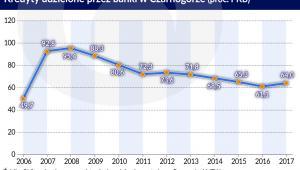 Kredyty udzielone przez banki w Czarnogórze (graf. Obserwator Finansowy)