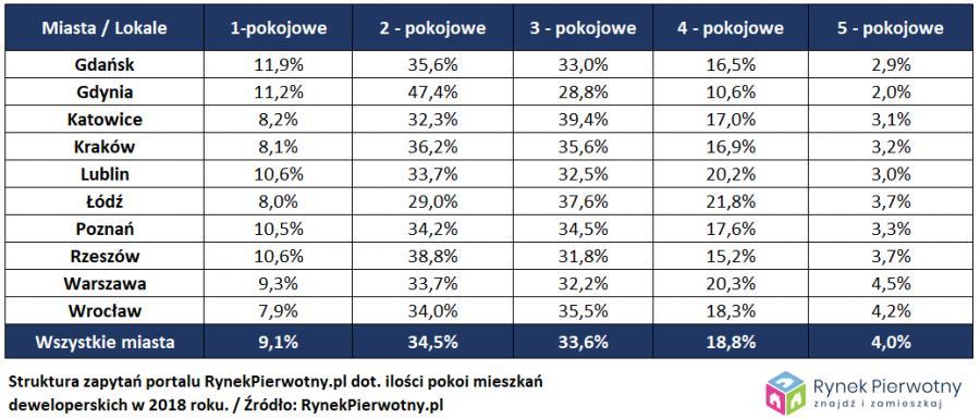 Popularność mieszkań w zależności od liczby pokojów