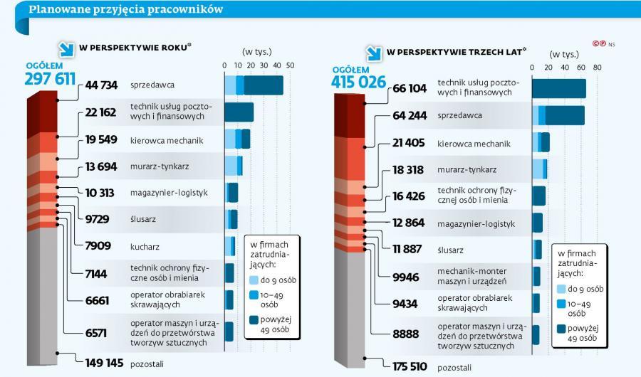 Planowana liczba przyjęć pracowników w perspektywie roku i 3 lat