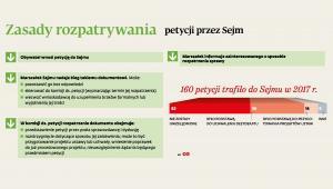 Zasady rozpatrywania petycji przez Sejm