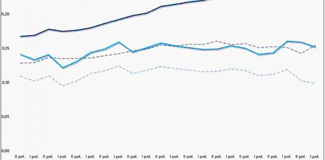 Koszty energii elektrycznej, źródło: Rynek Pierwotny